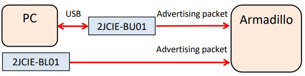 Advertising接続図