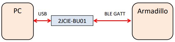 BU01_GATT接続図