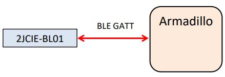 BL01_GATT接続図